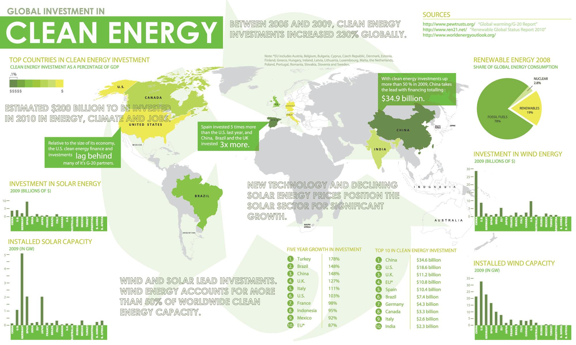 Chiny energia odnawialna