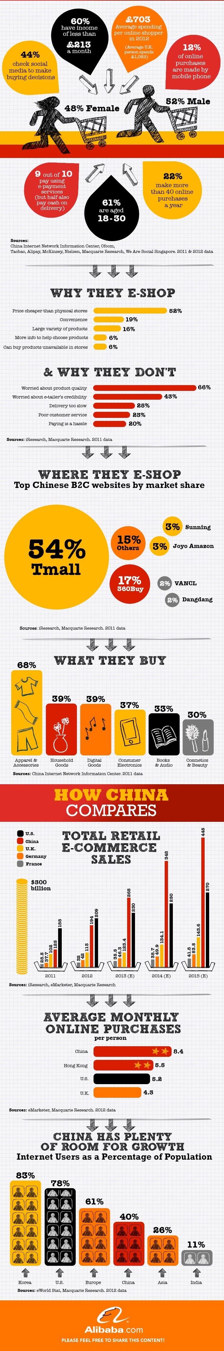Chiny - rynek e-commerce