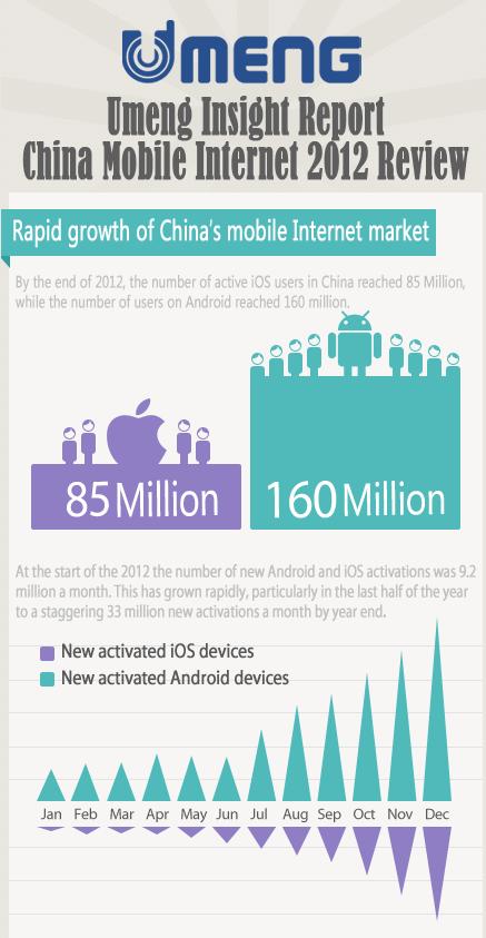 smartfony i tablety