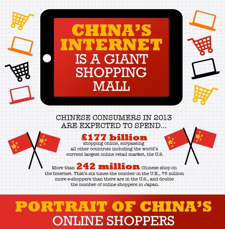 Rynek e-commerce w Chinach