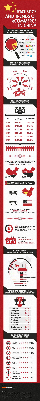 ecommerce - chińscy konsumenci