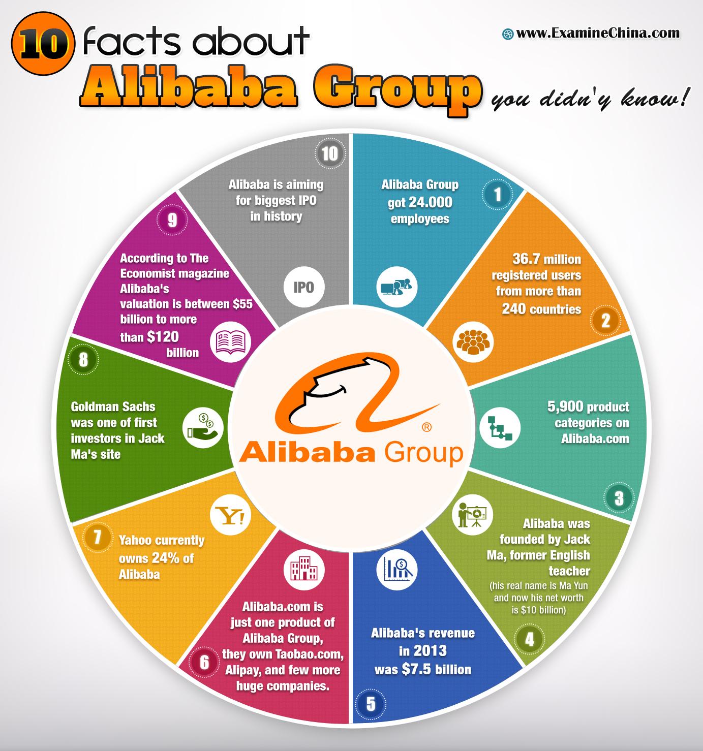 10 faktów o grupie alibaba
