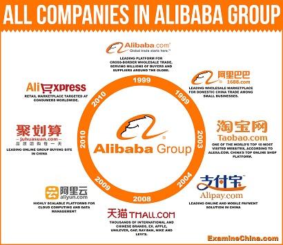 firmy w alibaba