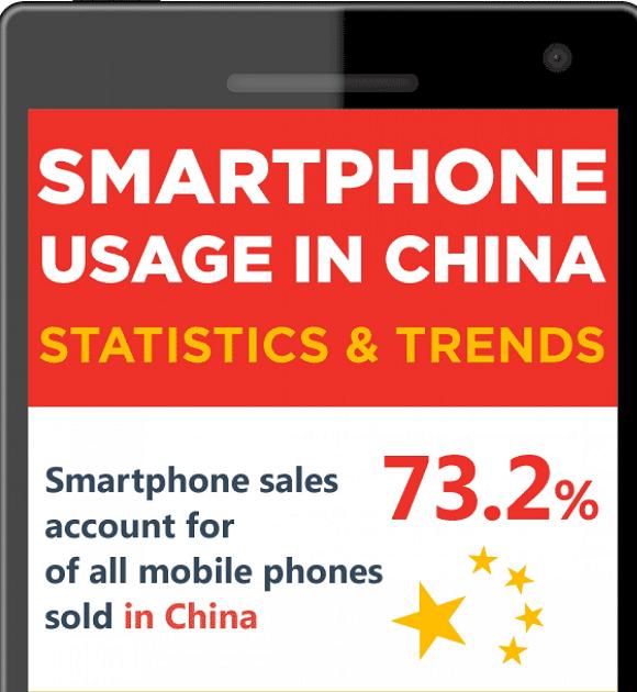 telefony w Chinach