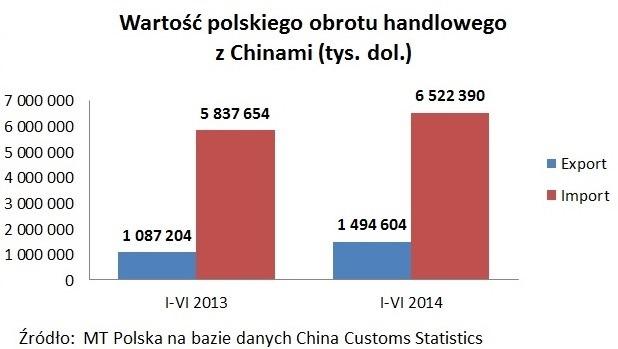 Eksport do China 2014