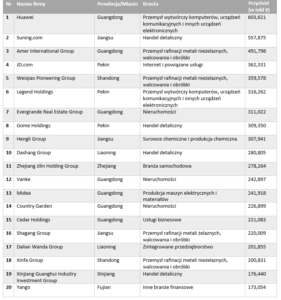top 500 chińskich firm