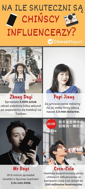 chińscy influencerzy