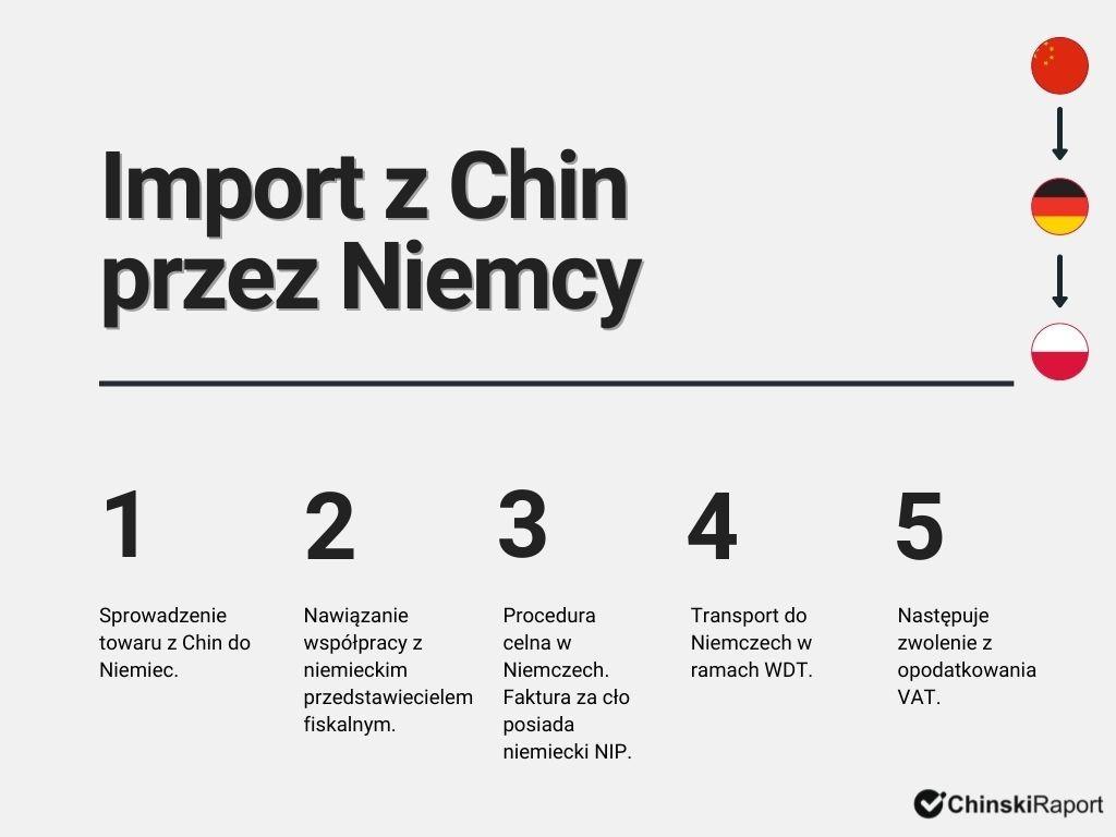 Import z Chin przez Niemcy