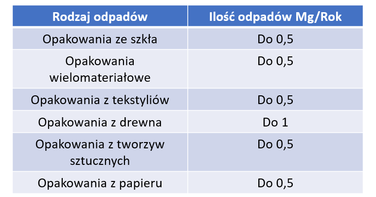 BDO tabela rodzajów odpadów