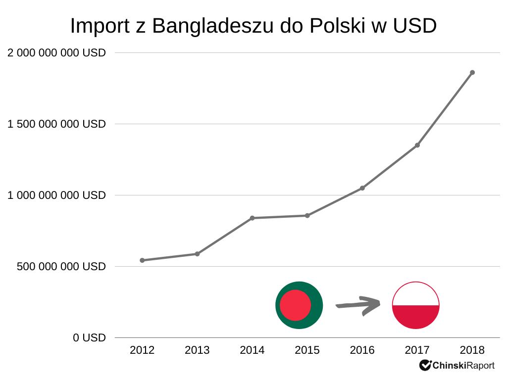 Import z Bangladeszu w latach 2012-2018