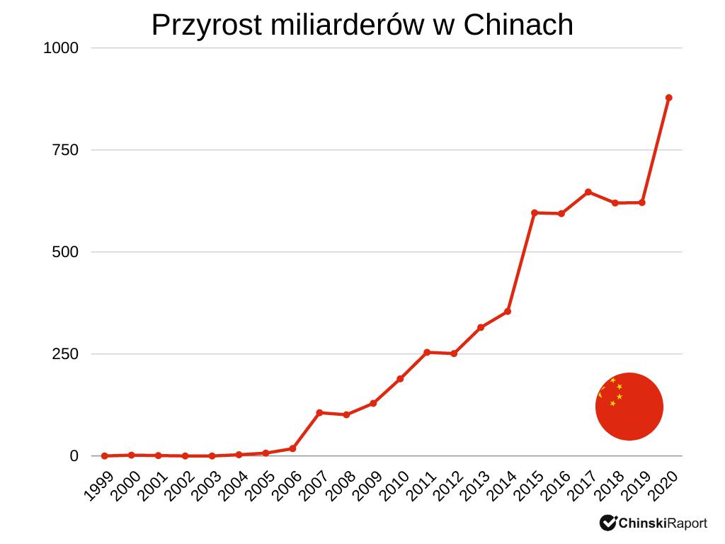 Miliarderzy w Chinach