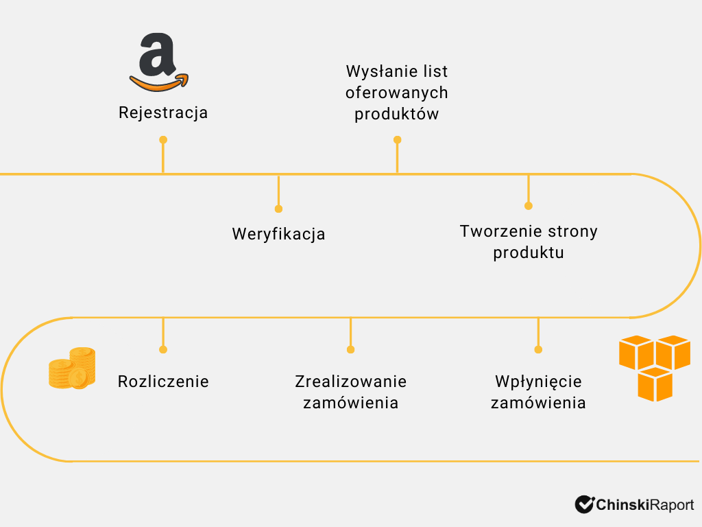 Jak sprzedawać na Amaozn krok po kroku
