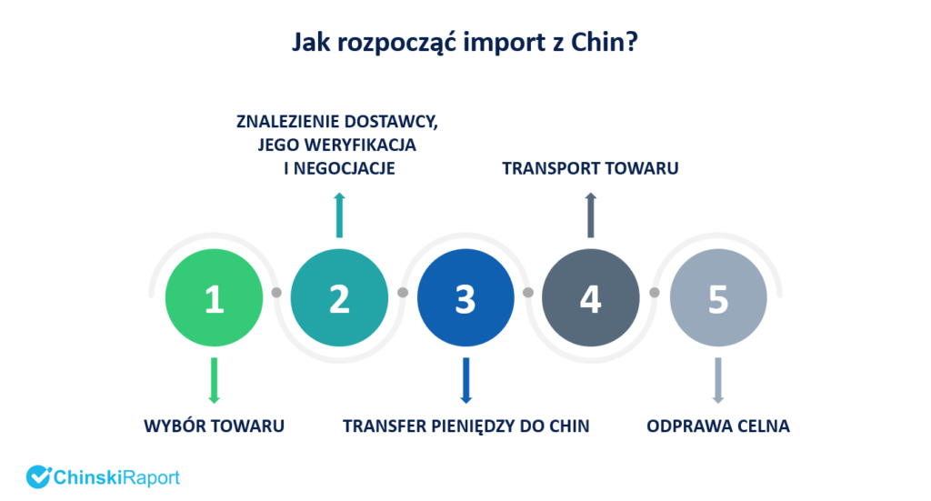 Jak rozpocząć import z Chin?